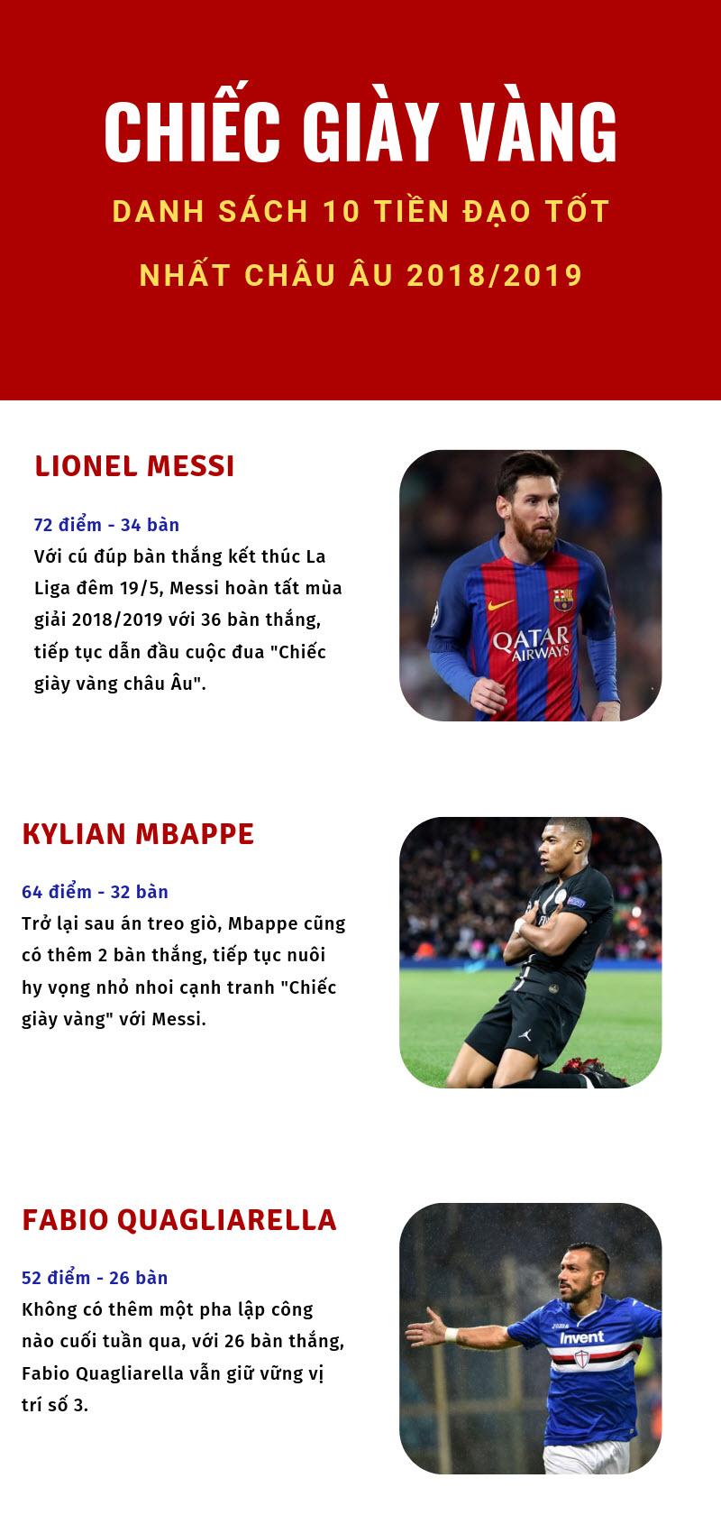 Cá cược bóng đá - Cuộc đua Top 10 chiếc giày vàng Châu Âu 2019-Dafabet Link 1