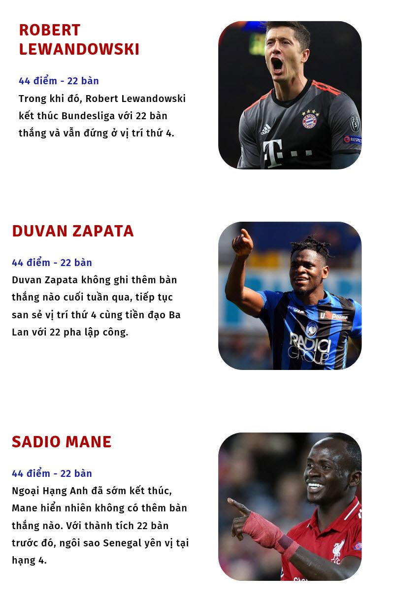 Cá cược bóng đá - Cuộc đua Top 10 chiếc giày vàng Châu Âu 2019-Dafabet Link 2
