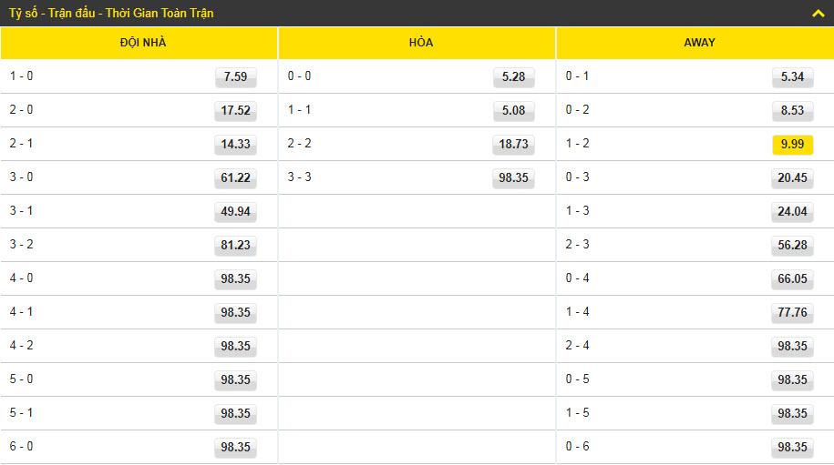 Kèo bóng đá Dafabet Benin vs Cameroon - Can Cup - tỷ số
