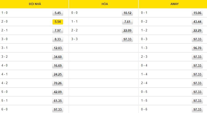 Maccabi Haifa vs NS Mura ty so